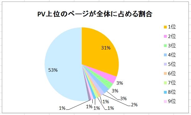 PV上位のページが全体の約50%のPVを稼いでいる