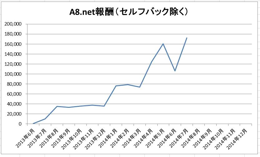 a8net_hosyu_graph_140814