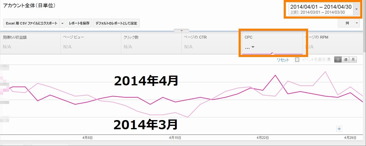 2014年4月はAdsenseのCPCが低かったという噂