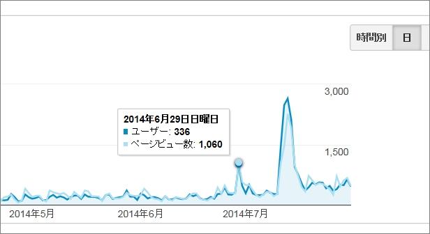 analytics_140801_0629