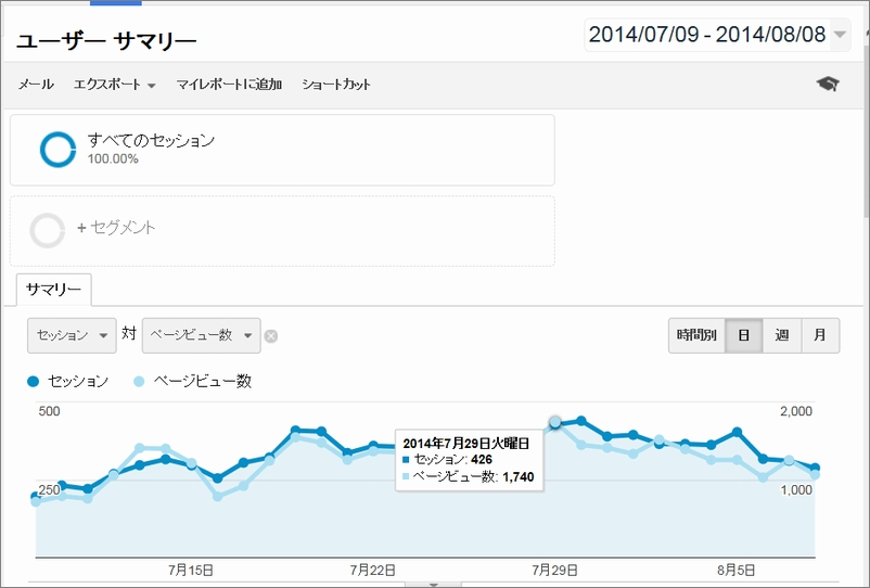 analytics_140809