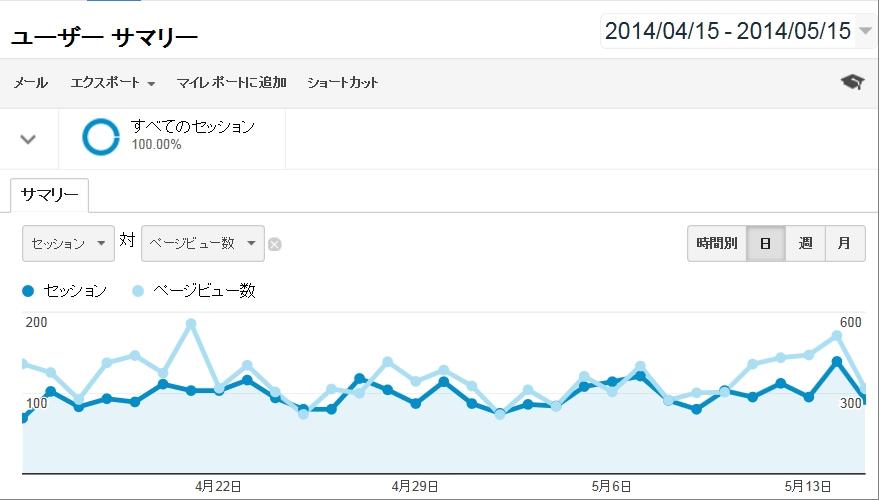 月1万PVのブログを作るのはカンタン(見込アフィリエイト収入3500円)