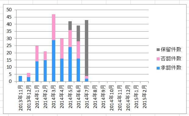 高単価アフィリエイトの承認率(2014年7月28日時点)