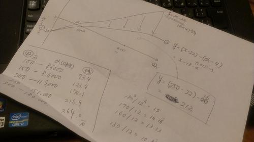 算数が苦手。珍しく夫が助けてくれた話。社保と収入の相関グラフ