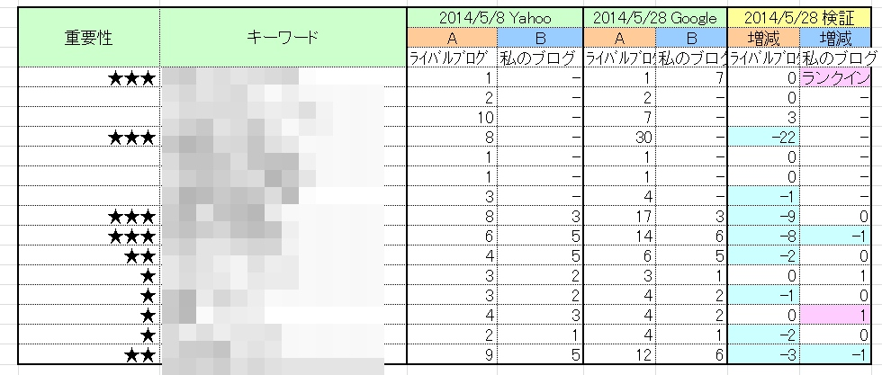 keywords_ranking_yahoo_140528