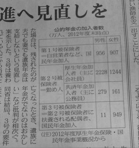 三号被保険者は日本に何人いるのか?年金制度改革のニュースに興味津々