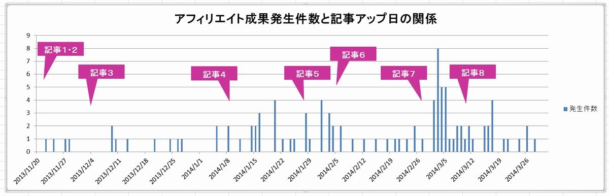 高額アフィリエイト体験記(記事アップ日と収益の関係・グラフあり)