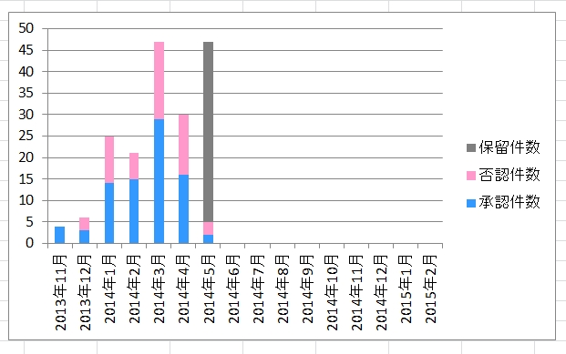 高単価アフィリエイトの承認率(2014年6月1日版)