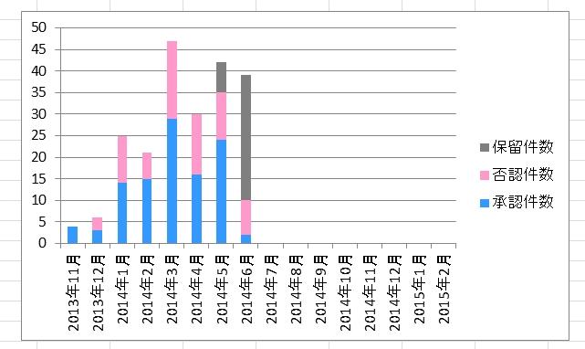 高単価アフィリエイトの承認率(2014年6月30日版)