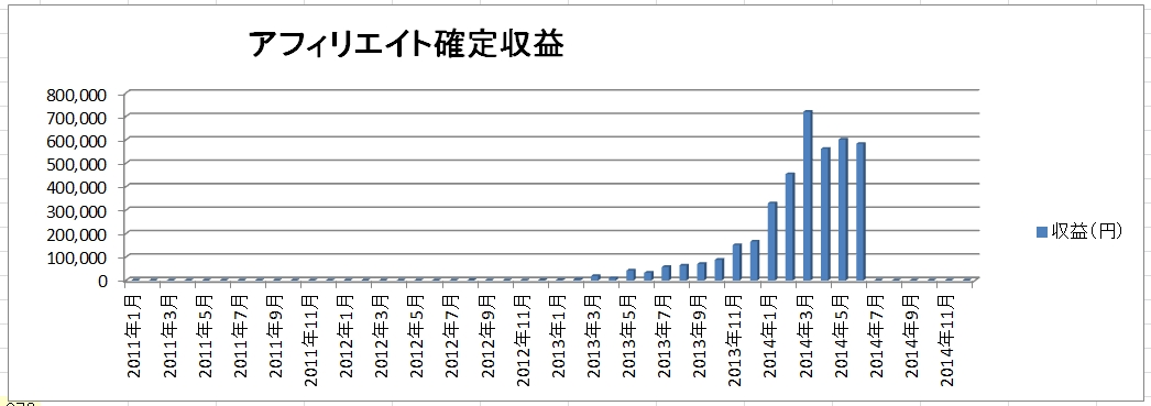 2014年7月アフィリエイト収益公開!(確定58万、発生91万)