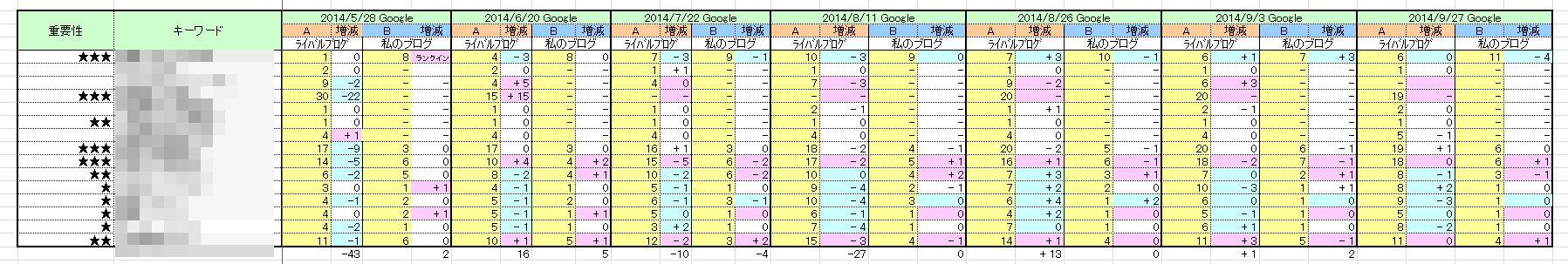 更新を止めたライバルサイトの検索順位調べ(2014/9/27)訪問者大幅減の予感?