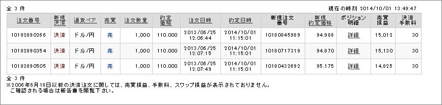ドル円110円でFX収益が4万5000円