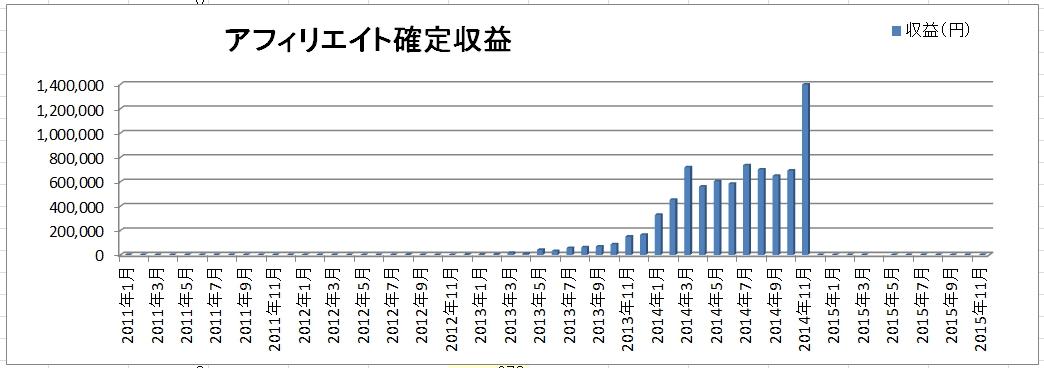 アフィリエイト収益公開2014年12月(確定139万、発生137万)初の100万円越え!(今回限り(゚∀゚))