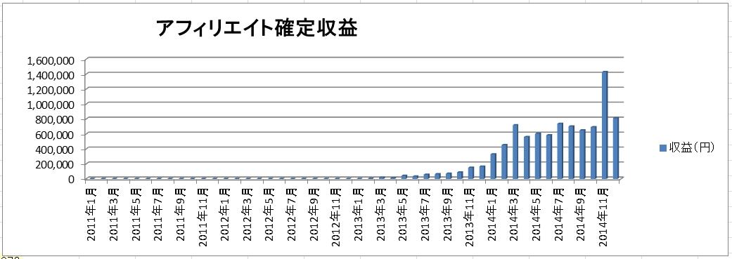 アフィリエイト収益公開2015年1月(確定81万、発生150万)