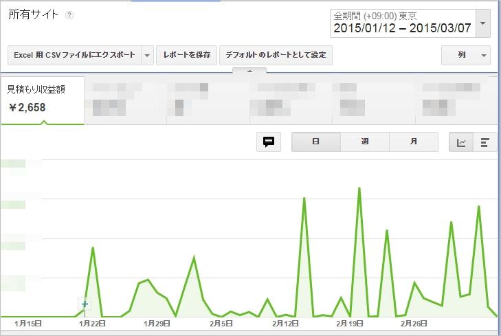新作ブログ1ヶ月で1458円!成功の鍵は「ブログ慣れ」にあり【Nさんコンサル日記】