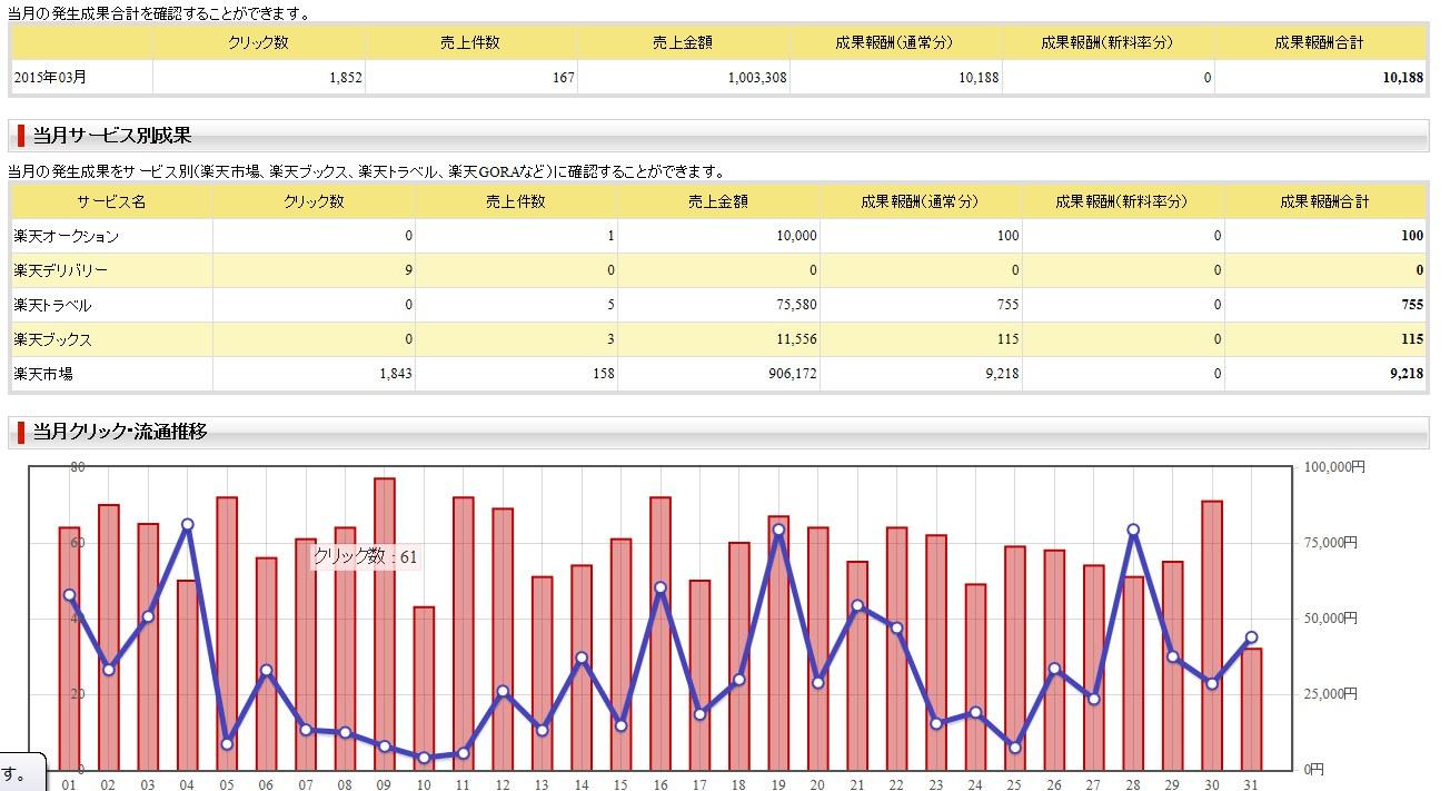 楽天アフィリエイト2015年3月の成果は1万円ちょっと