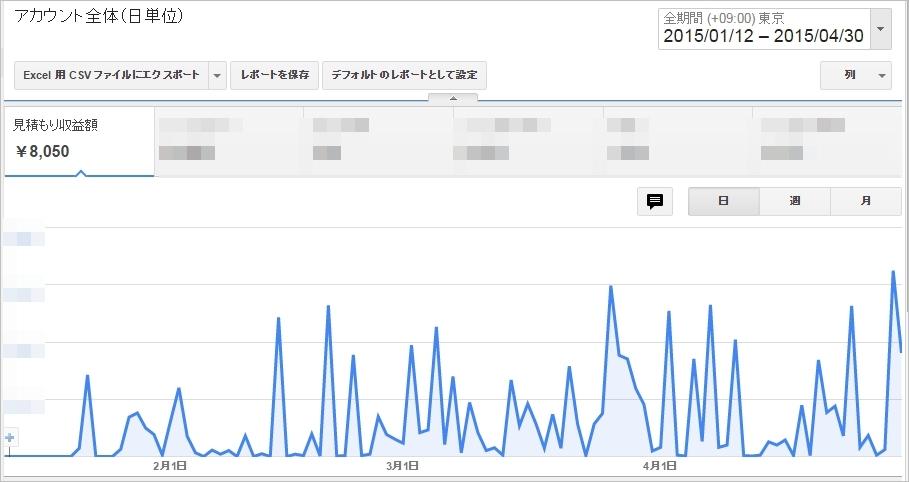 祝!Nさんアドセンスが2ヶ月半で8000円達成【Nさんコンサル日記】