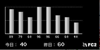 counter_150522