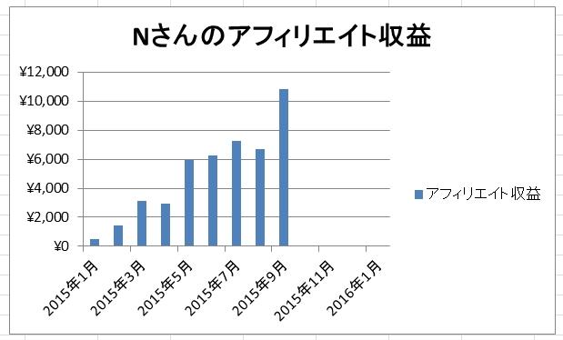 アドセンス開始9ヶ月で月1万円を突破!【Nさんコンサル日記】