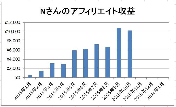 Nさんの2015年10月アドセンスは10265円【Nさんコンサル日記】