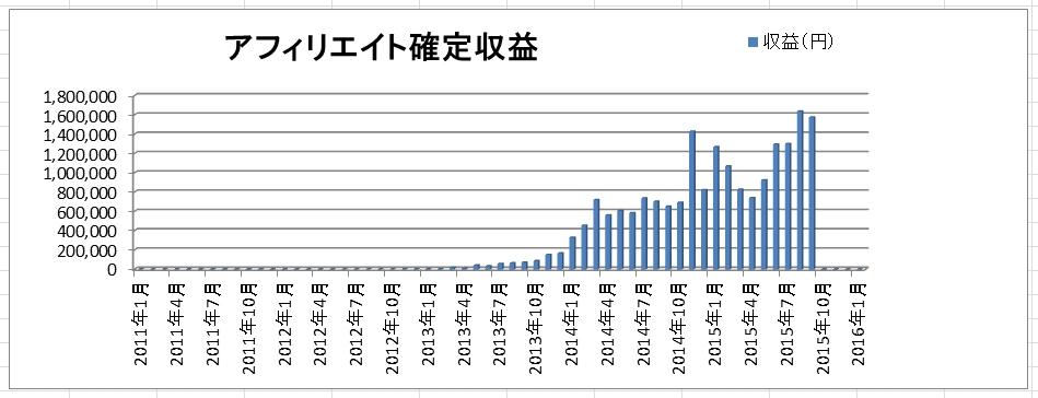 graph_1510