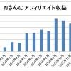 Nさんの2015年11月アフィリエイト成果は11,214円!【Nさんコンサル日記】