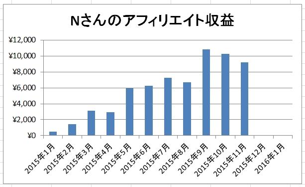 Nsan_graph_151203