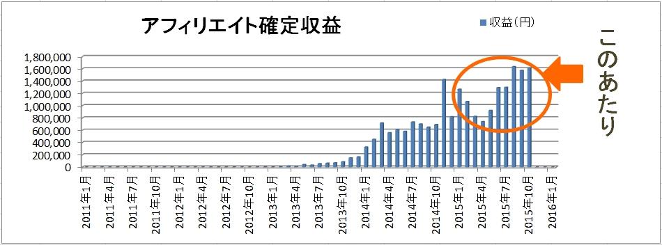 2015年目標達成度評価【期末決算】