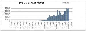 graph_1511