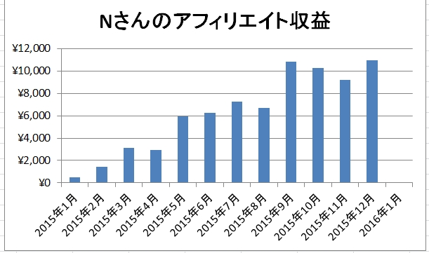 Nさんの2015年12月アフィリエイト成果は10,983円+α【Nさんコンサル日記】