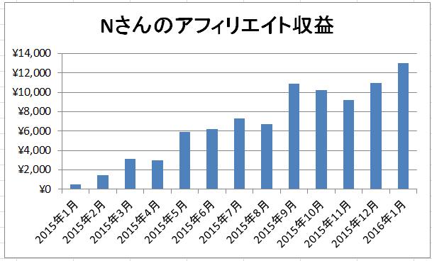 Nさんの2016年1月アフィリエイト収益は13000円超♪【Nさんコンサル日記】