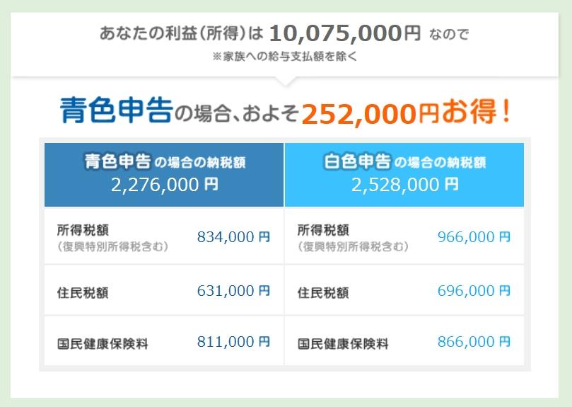今年の税金は140万円、国保は80万ですorz