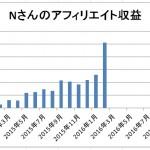 Nさんの2016年2月アフィリエイト収益は25000円超♪【Nさんコンサル日記】