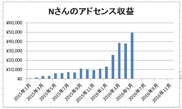 Nさんの2016年5月アドセンスは4万9000円ぐらい【Nさんコンサル日記】