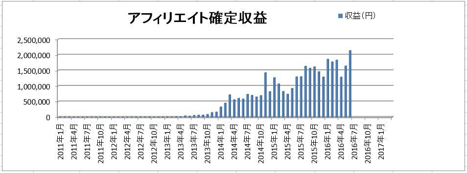 graph_1607